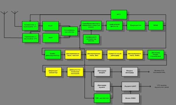 Структурные схемы аналоговой и цифровой части радиоприемного устройства.