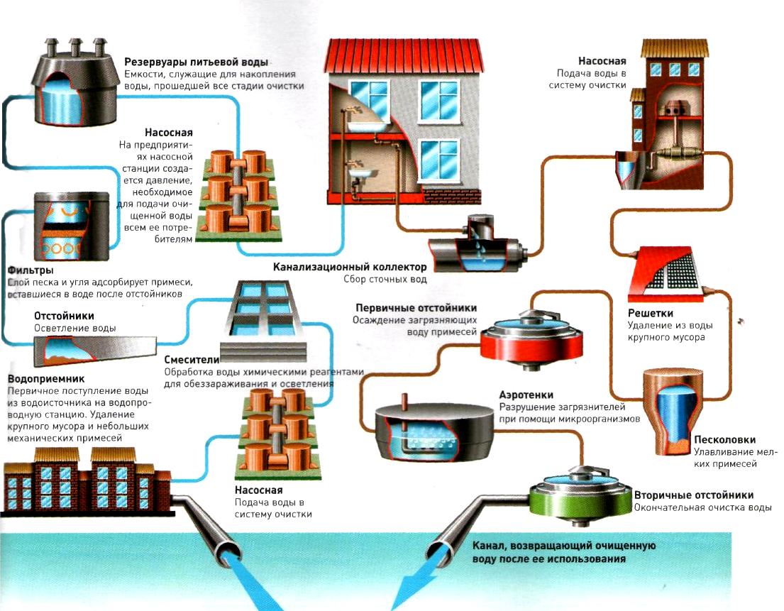 Схема водоотведения и водоснабжения